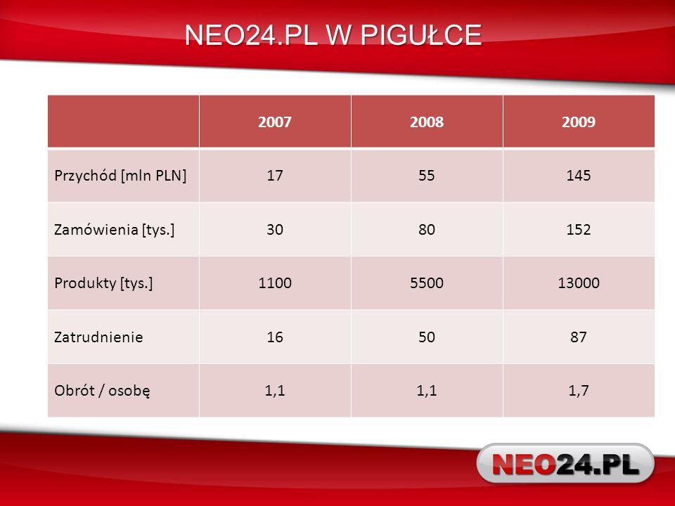 NEO24.PL W PIGUŁCE 2007 2008 2009 Przychód [mln PLN] 17 55 145
